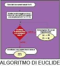 icona 1_01 Algoritmo di Euclide